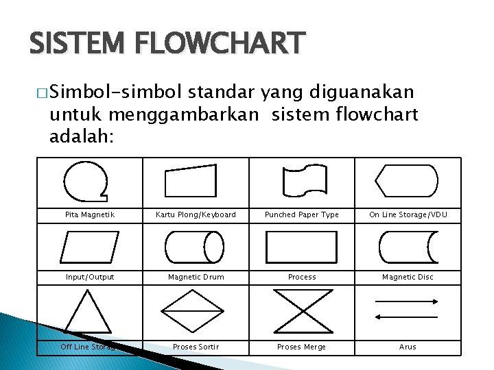 SISTEM FLOWCHART � Simbol-simbol standar yang diguanakan untuk menggambarkan sistem flowchart adalah: Pita Magnetik