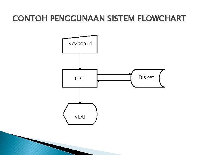 CONTOH PENGGUNAAN SISTEM FLOWCHART Keyboard CPU VDU Disket