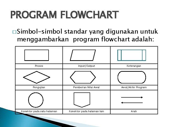 PROGRAM FLOWCHART � Simbol-simbol standar yang digunakan untuk menggambarkan program flowchart adalah: Proses Input/Output