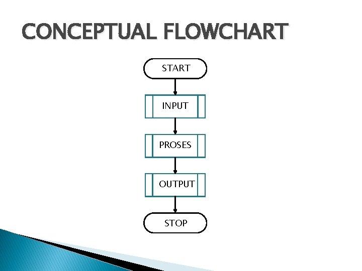 CONCEPTUAL FLOWCHART START INPUT PROSES OUTPUT STOP