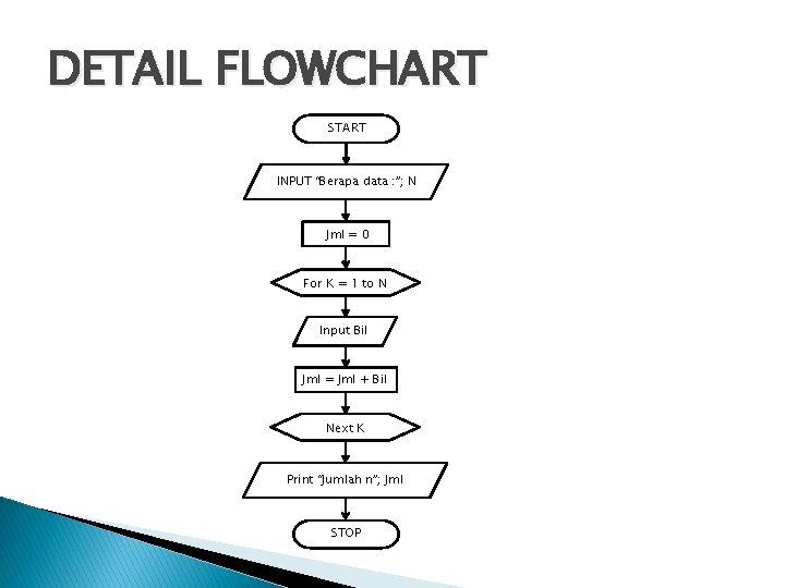 """DETAIL FLOWCHART START INPUT """"Berapa data : """"; N Jml = 0 For K"""