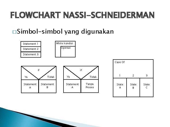 FLOWCHART NASSI-SCHNEIDERMAN � Simbol-simbol yang digunakan While kondisi Statement 1 Operasi Statement 2 Statement