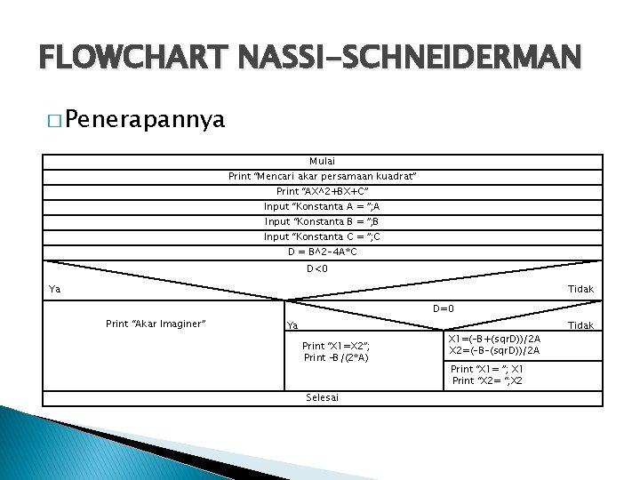 """FLOWCHART NASSI-SCHNEIDERMAN � Penerapannya Mulai Print """"Mencari akar persamaan kuadrat"""" Print """"AX^2+BX+C"""" Input """"Konstanta"""