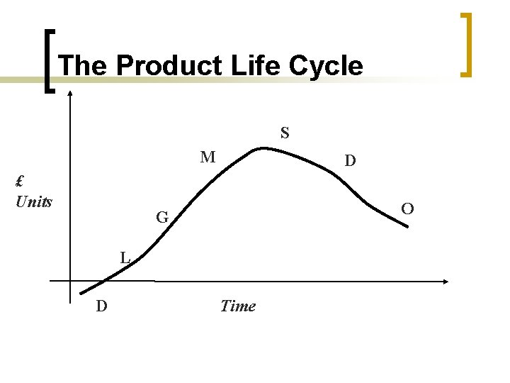 The Product Life Cycle S M £ Units D O G L D Time