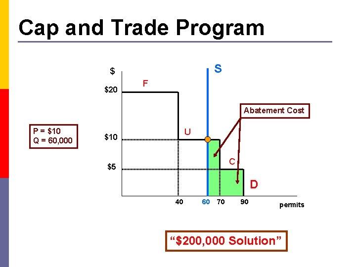 Cap and Trade Program S $ $20 F Abatement Cost P = $10 Q