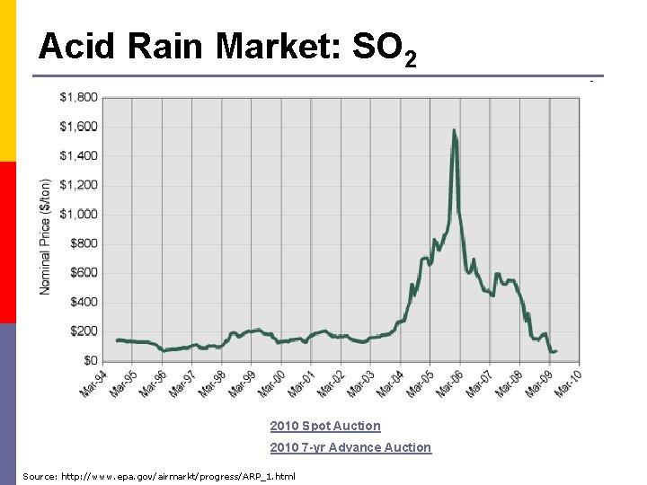 Acid Rain Market: SO 2 2010 Spot Auction 2010 7 -yr Advance Auction Source: