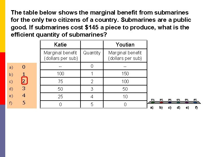 The table below shows the marginal benefit from submarines for the only two citizens