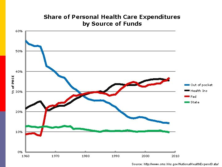 Share of Personal Health Care Expenditures by Source of Funds 60% 50% % of