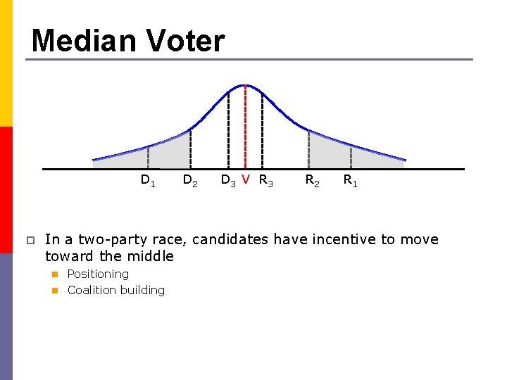 Median Voter D 1 p D 2 D 3 V R 3 R 2