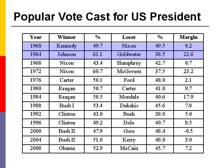 Popular Vote Cast for US President Year Winner % Loser % Margin 1960 Kennedy