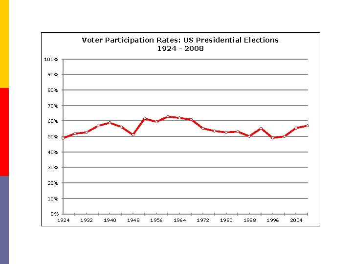Voter Participation Rates: US Presidential Elections 1924 - 2008 100% 90% 80% 70% 60%