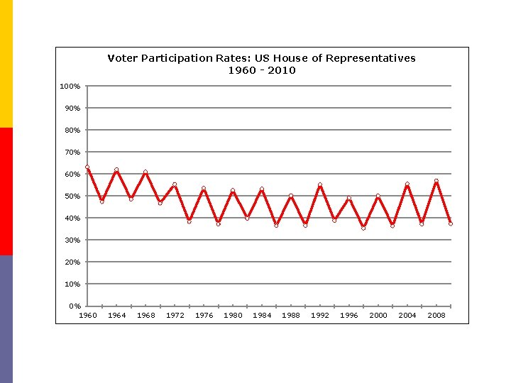 Voter Participation Rates: US House of Representatives 1960 - 2010 100% 90% 80% 70%