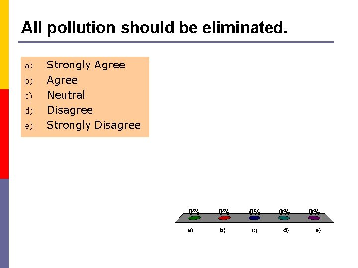 All pollution should be eliminated. a) b) c) d) e) Strongly Agree Neutral Disagree