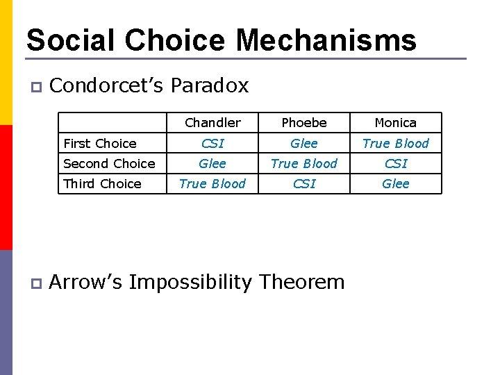 Social Choice Mechanisms p Condorcet's Paradox Chandler Phoebe Monica First Choice CSI Glee True