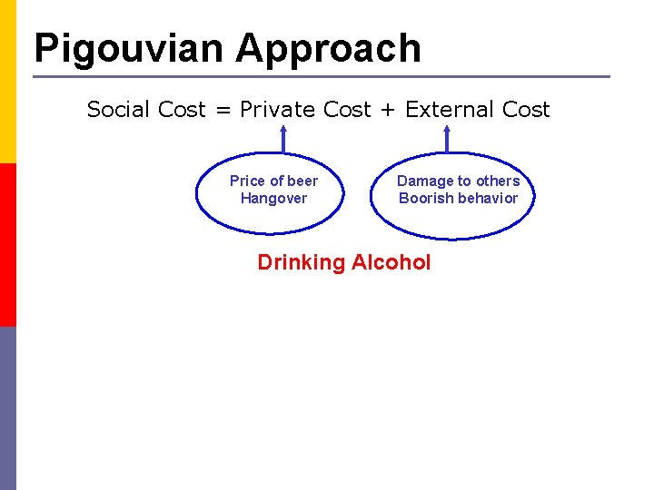 Pigouvian Approach Social Cost = Private Cost + External Cost Price of beer Hangover