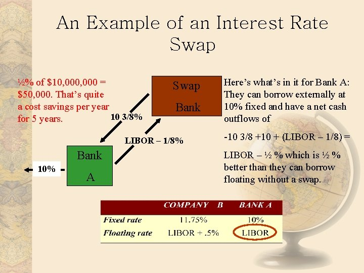 An Example of an Interest Rate Swap ½% of $10, 000 = $50, 000.
