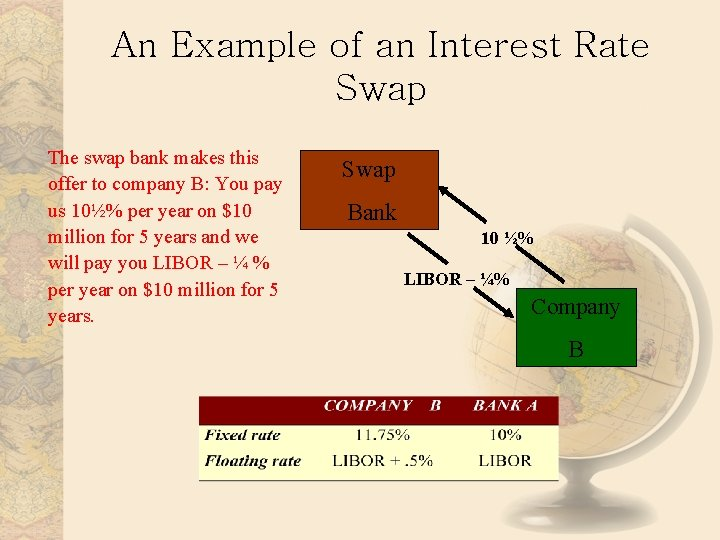 An Example of an Interest Rate Swap The swap bank makes this offer to