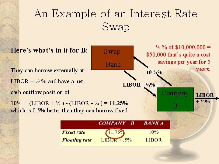 An Example of an Interest Rate Swap Here's what's in it for B: They