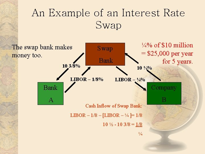 An Example of an Interest Rate Swap The swap bank makes money too. 10