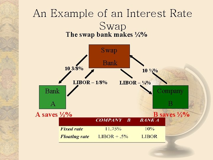 An Example of an Interest Rate Swap The swap bank makes ¼% Swap 10