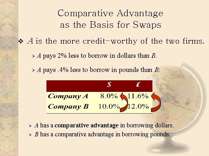Comparative Advantage as the Basis for Swaps v A is the more credit-worthy of