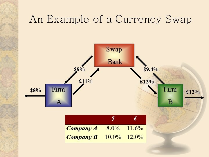 An Example of a Currency Swap Bank $8% £ 11% $8% $9. 4% £