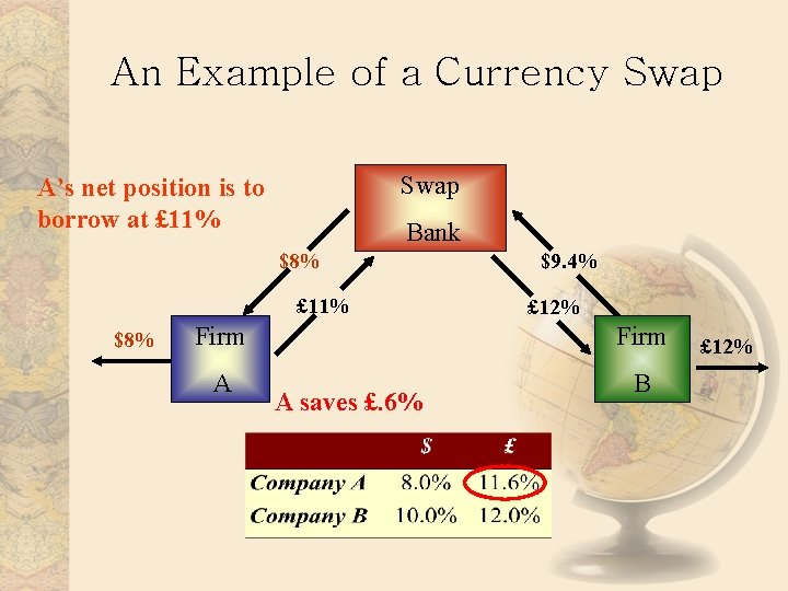 An Example of a Currency Swap A's net position is to borrow at £