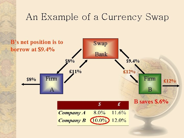 An Example of a Currency Swap B's net position is to borrow at $9.