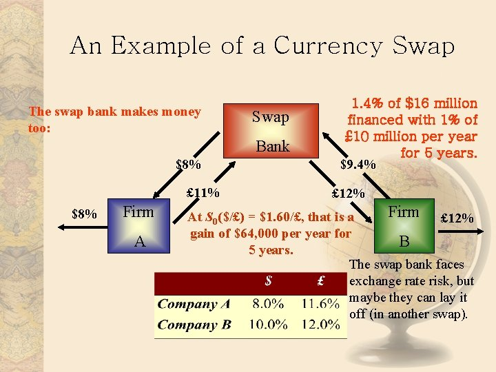 An Example of a Currency Swap The swap bank makes money too: Swap Bank