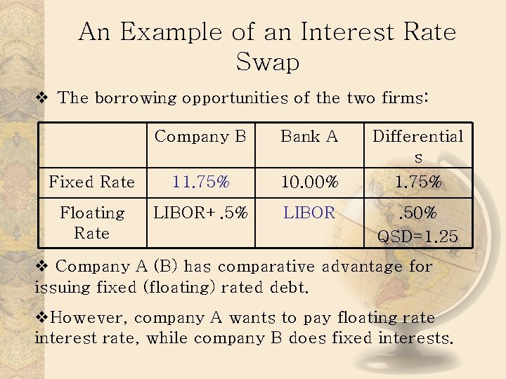 An Example of an Interest Rate Swap v The borrowing opportunities of the two