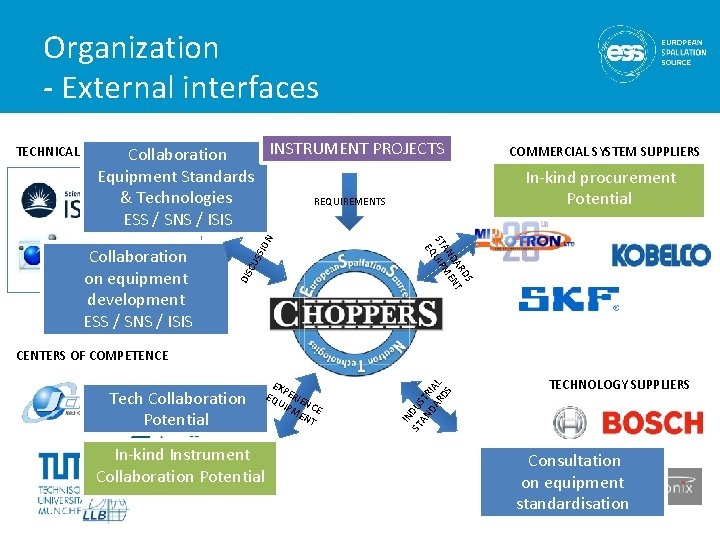 Organization - External interfaces INSTRUMENT PROJECTS TECHNICAL ADVISORY PANEL Collaboration Equipment Standards & Technologies