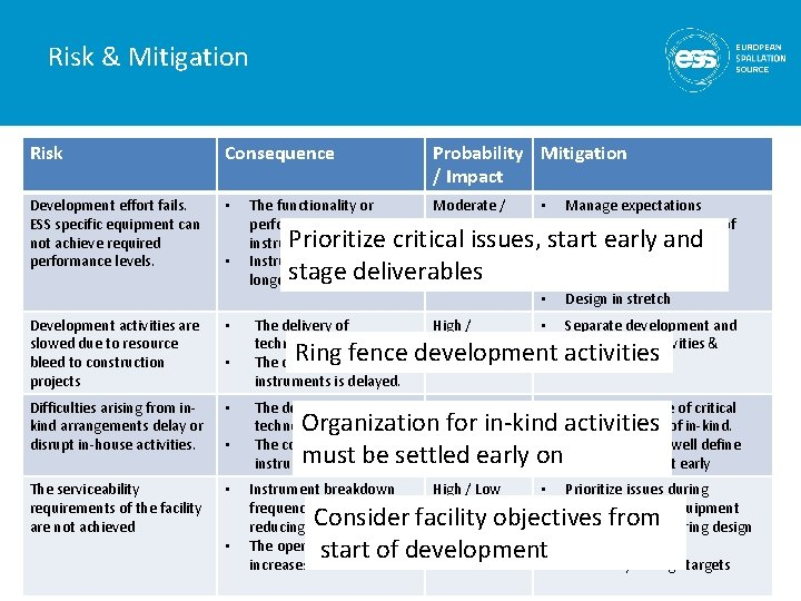 Risk & Mitigation Risk Consequence Development effort fails. ESS specific equipment can not achieve
