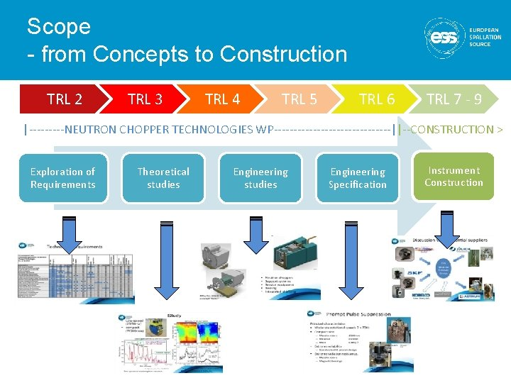 Scope - from Concepts to Construction TRL 2 TRL 3 TRL 4 TRL 5