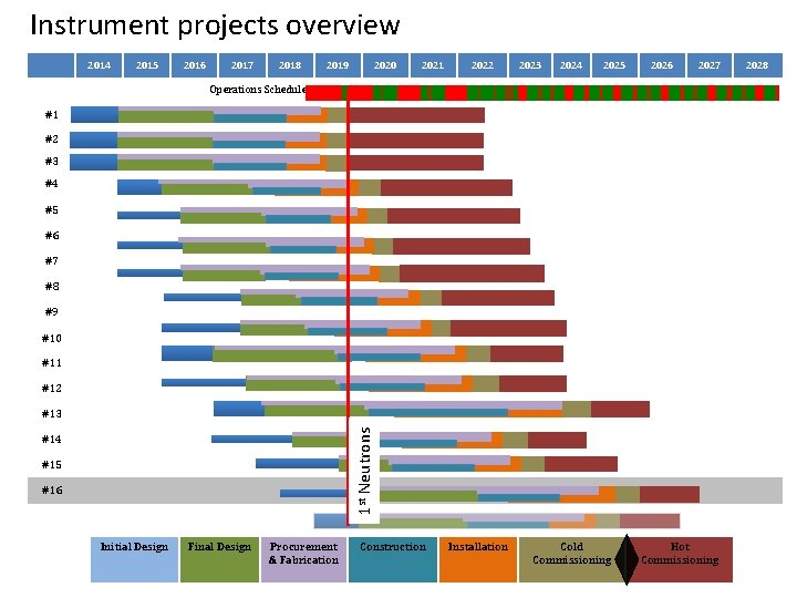 Instrument projects overview 2014 2015 2016 2017 2018 2019 2020 2021 2022 2023 2024