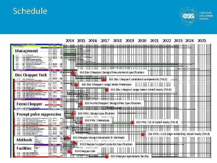 Schedule 2014 2015 2016 2017 2018 2019 2020 2021 2022 2023 2024 2025 Management