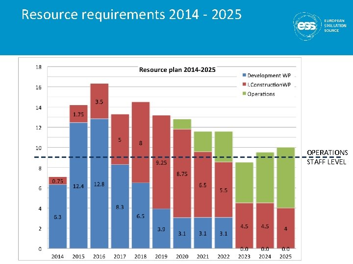 Resource requirements 2014 - 2025 OPERATIONS STAFF LEVEL