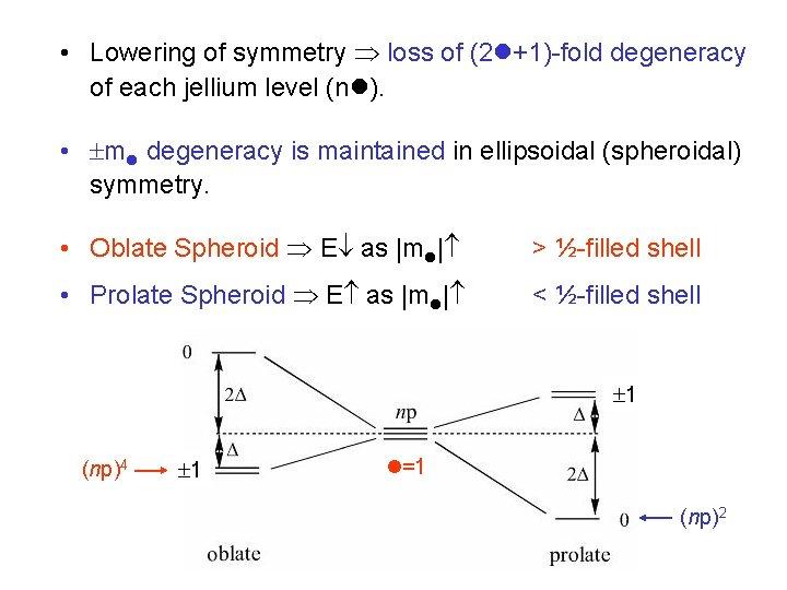 • Lowering of symmetry loss of (2 +1)-fold degeneracy of each jellium level