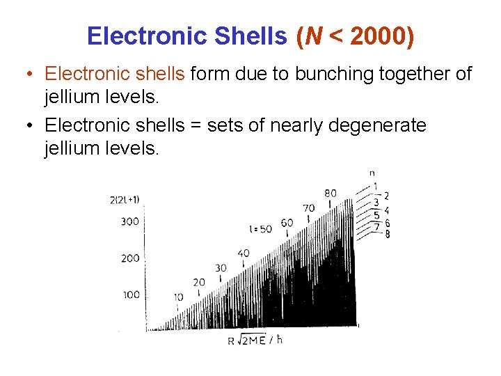 Electronic Shells (N < 2000) • Electronic shells form due to bunching together of