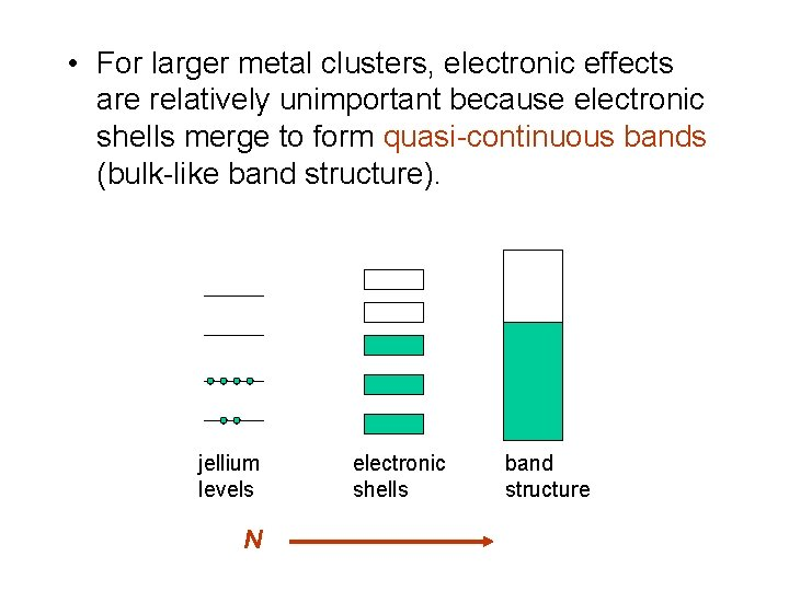 • For larger metal clusters, electronic effects are relatively unimportant because electronic shells