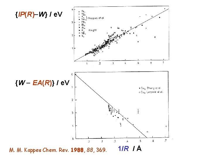 {IP(R) W} / e. V {W EA(R)} / e. V M. M. Kappes Chem.