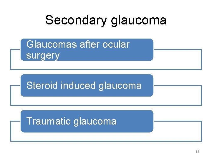 Secondary glaucoma Glaucomas after ocular surgery Steroid induced glaucoma Traumatic glaucoma 12