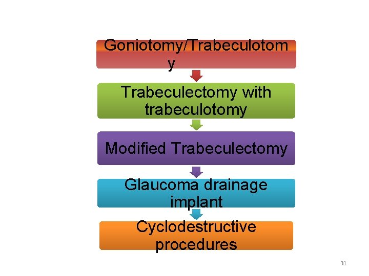 Goniotomy/Trabeculotom y Trabeculectomy with trabeculotomy Modified Trabeculectomy Glaucoma drainage implant Cyclodestructive procedures 31