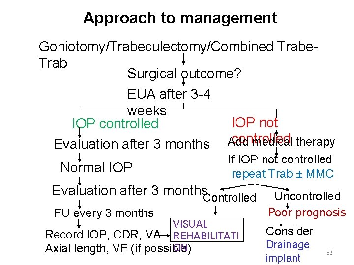 Approach to management Goniotomy/Trabeculectomy/Combined Trabe. Trab Surgical outcome? EUA after 3 -4 weeks IOP