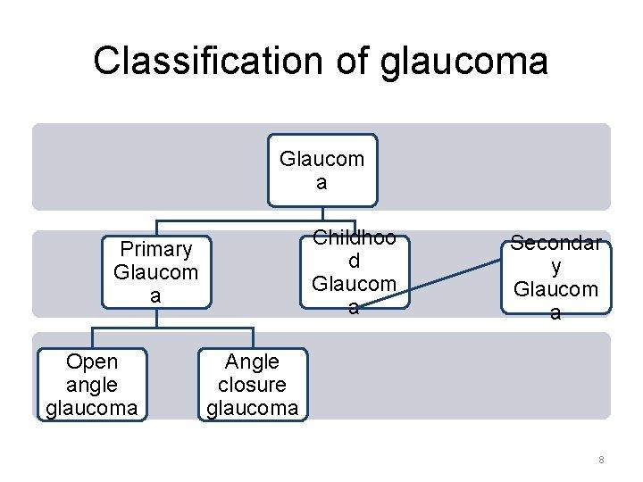 Classification of glaucoma Glaucom a Childhoo d Glaucom a Primary Glaucom a Open angle