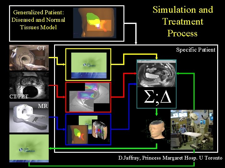Generalized Patient: Diseased and Normal Tissues Model Simulation and Treatment Process CT CT/PET MR