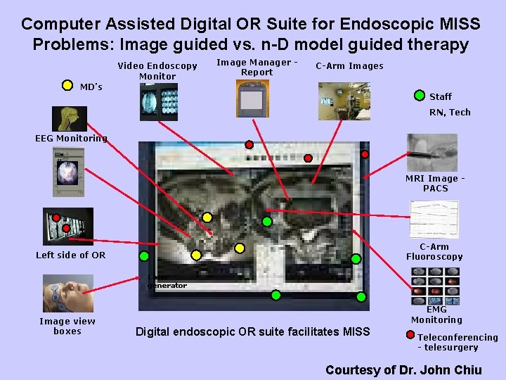 Computer Assisted Digital OR Suite for Endoscopic MISS Problems: Image guided vs. n-D model