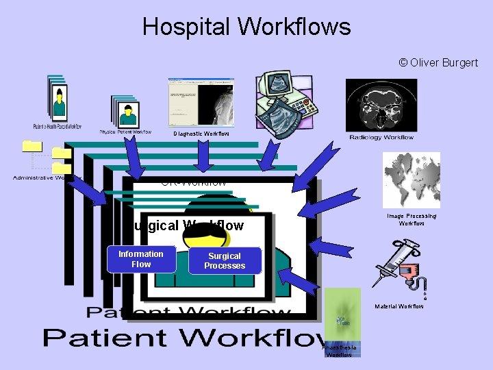 Hospital Workflows © Oliver Burgert Diagnostic Workflow OR-Workflow Image Processing Workflow Surgical Workflow Information