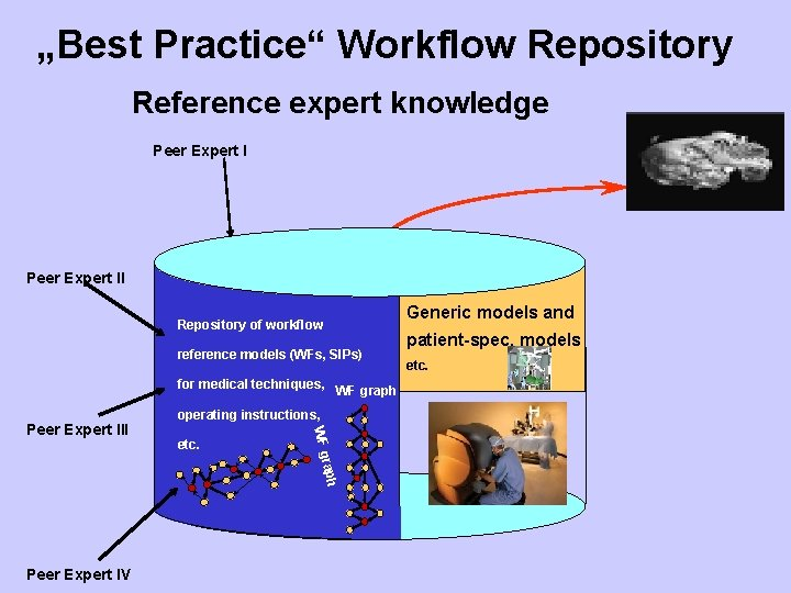 """""""Best Practice"""" Workflow Repository Reference expert knowledge Peer Expert II Repository of workflow reference"""