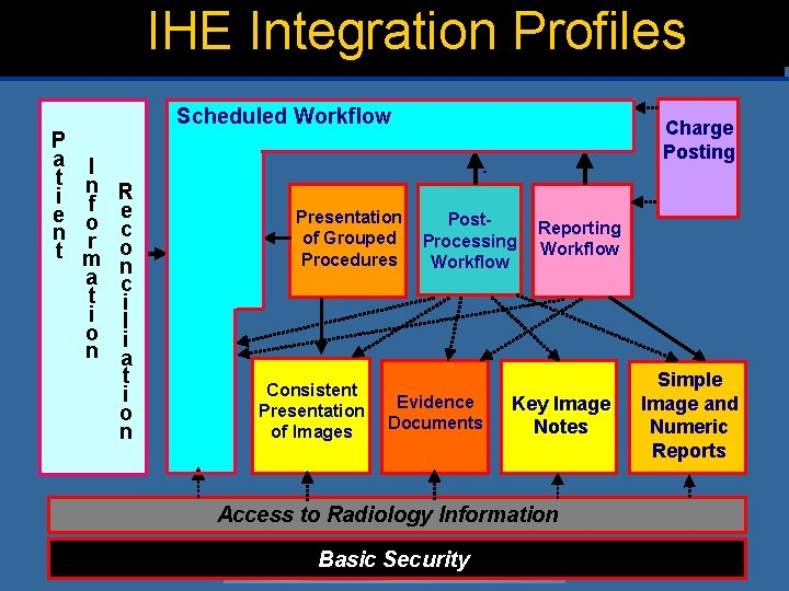 IHE Integration Profiles Scheduled Workflow P a t i e n t I n