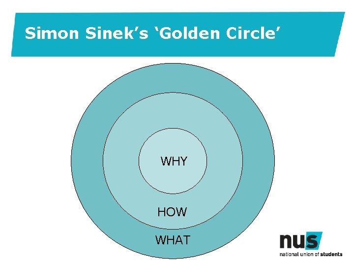 Simon Sinek's 'Golden Circle' WHY HOW WHAT